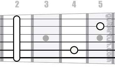 Аккорд F#m7 (Минорный септаккорд от ноты Фа-диез)