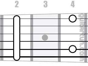 Аккорд F#m9 (Минорный нонаккорд от ноты Фа-диез)