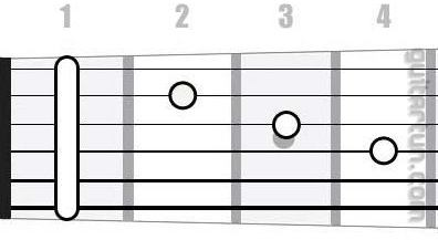 Аккорд F#maj7 (Большой мажорный септаккорд от ноты Фа-диез)