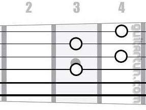 Аккорд Fdim (Уменьшенный аккорд от ноты Фа)