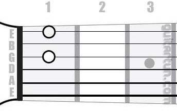 Аккорд Fdim7 (Уменьшенный септаккорд от ноты Фа)