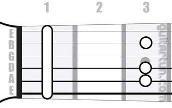 Аккорд Fm6 (Минорный секстаккорд от ноты Фа)