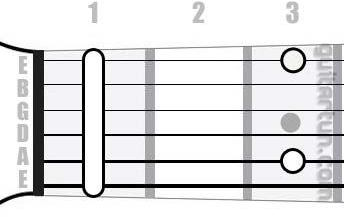 Аккорд Fm9 (Минорный нонаккорд от ноты Фа)