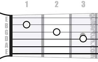 Аккорд Fmaj7 (Большой мажорный септаккорд от ноты Фа)