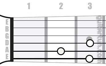 Аккорд G7/6 (Мажорный септаккорд с секстой от ноты Соль)