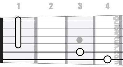 Аккорд G#6 (Мажорный секстаккорд от ноты Соль-диез)
