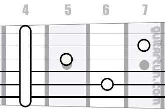 Аккорд G#7 (Мажорный септаккорд от ноты Соль-диез)