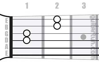Аккорд G#7sus4 (Мажорный септаккорд с квартой от ноты Соль-диез)
