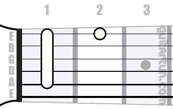 Аккорд G#9 (Мажорный нонаккорд от ноты Соль-диез)