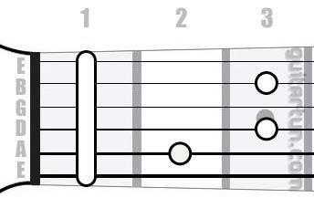 Аккорд G#dim (Уменьшенный аккорд от ноты Соль-диез)