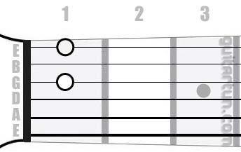 Аккорд G#dim7 (Уменьшенный септаккорд от ноты Соль-диез)