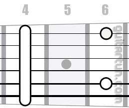 Аккорд G#m9 (Минорный нонаккорд от ноты Соль-диез)