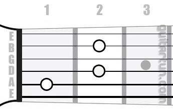 Аккорд Gdim7 (Уменьшенный септаккорд от ноты Соль)