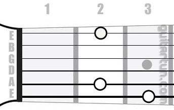 Аккорд Gmaj7 (Большой мажорный септаккорд от ноты Соль)