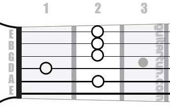 Аккорд H9 (Мажорный нонаккорд от ноты Си)