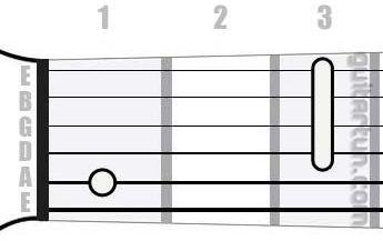 Аккорд Hb6 (Мажорный секстаккорд от ноты Си-бемоль)