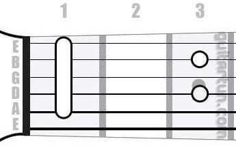 Аккорд Hb7 (Мажорный септаккорд от ноты Си-бемоль)