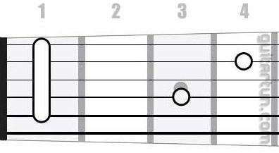 Аккорд Hb7sus4 (Мажорный септаккорд с квартой от ноты Си-бемоль)