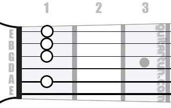Аккорд Hb9 (Мажорный нонаккорд от ноты Си-бемоль)
