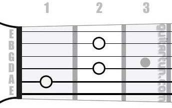 Аккорд Hbdim (Уменьшенный аккорд от ноты Си-бемоль)