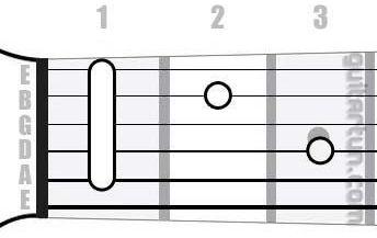 Аккорд Hbm7 (Минорный септаккорд от ноты Си-бемоль)
