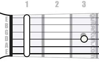 Аккорд Hbm9 (Минорный нонаккорд от ноты Си-бемоль)