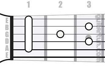 Аккорд Hbmaj7 (Большой мажорный септаккорд от ноты Си-бемоль)