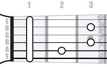 Аккорд Hdim (Уменьшенный аккорд от ноты Си)