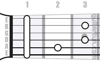 Аккорд Hdim7 (Уменьшенный септаккорд от ноты Си)