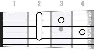 Аккорд Hm7 (Минорный септаккорд от ноты Си)