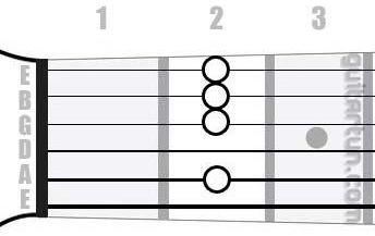 Аккорд Hm9 (Минорный нонаккорд от ноты Си)