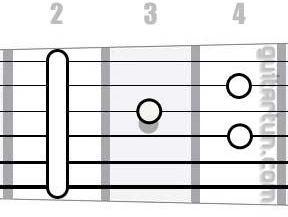 Аккорд Hmaj7 (Большой мажорный септаккорд от ноты Си)